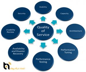 خدمات اکتیو شبکه اعتماد شبکه پرهام