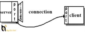 سوکت کابل شبکه